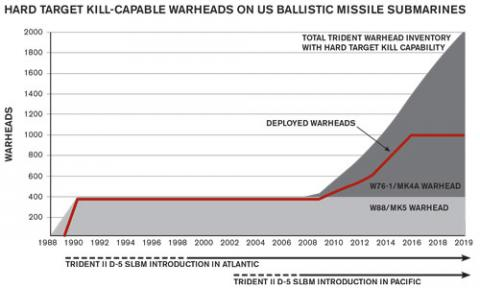How US nuclear force modernization is undermining strategic