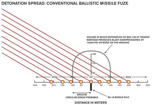 "FIGURE 2. Missiles with fixed height-of-burst fuzes can overshoot or undershoot the ""lethal volume"" (shown here by a gray, dome-shaped line), limiting their ability to destroy hardened targets."