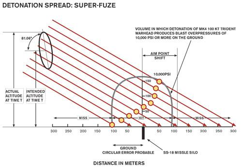 FIGURE 3. The tilted ellipse in the left upper corner of Figure 3 depicts the spatial distribution of incoming warheads at the time the super-fuze measures its altitude. In this particular case, the orientation of the ellipsoid indicates that the errors l