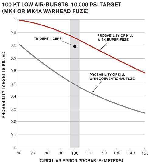 FIGURE 4. The probability of destroying a fully hardened Russian target with the super-fuzed W76-1/Mk4A warhead atop an American submarine-launched ballistic missile is about 86 percent—far higher than would be the case with the previous fuzing for the wa