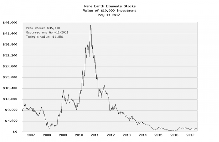 Rare-earth stock prices from 2007 to 2017