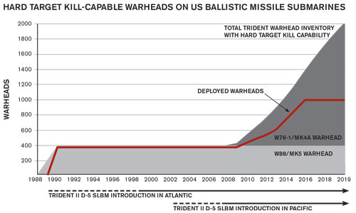 How US nuclear force modernization is undermining strategic