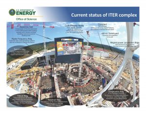 ITER is a showcase     for the drawbacks of fusion energy