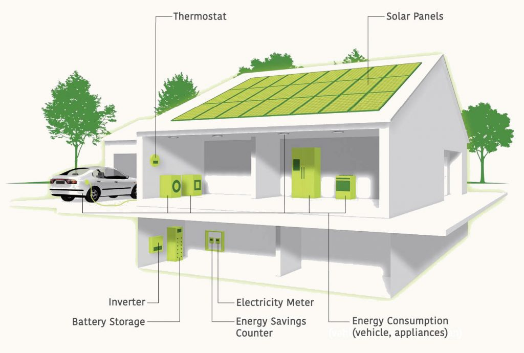 rooftop solar with batteries