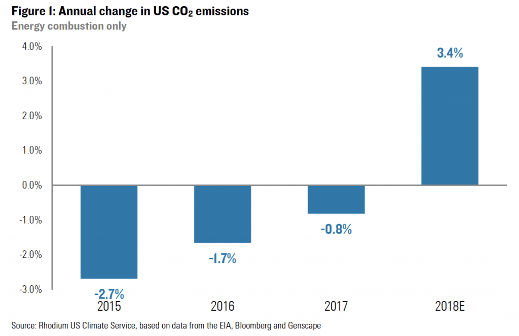 The Trump campaign plans to brag about how it reduced greenhouse gas emissions in 2017. But 2018, and the overall trend, don't look so good.
