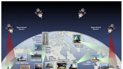 Current homeland missile defense architecture. (UEWR = upgraded early warning radar.)