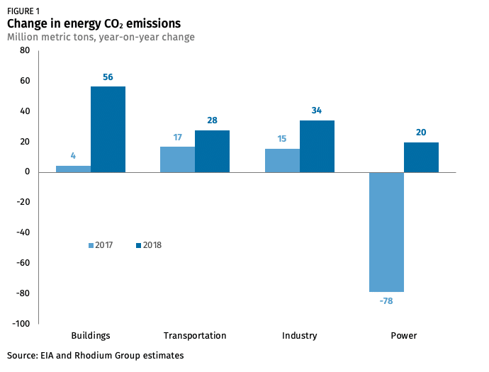 Energy-related carbon dioxide emissions rose in 2018 after three years of decline.