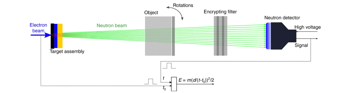Schematic of Danagoulian nuclear verification method.