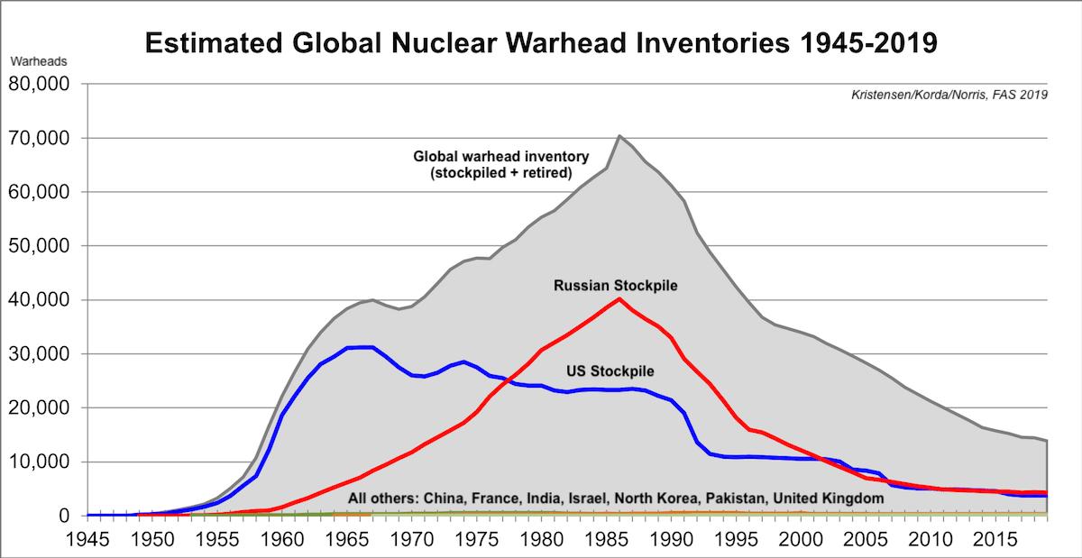 Global warhead inventories