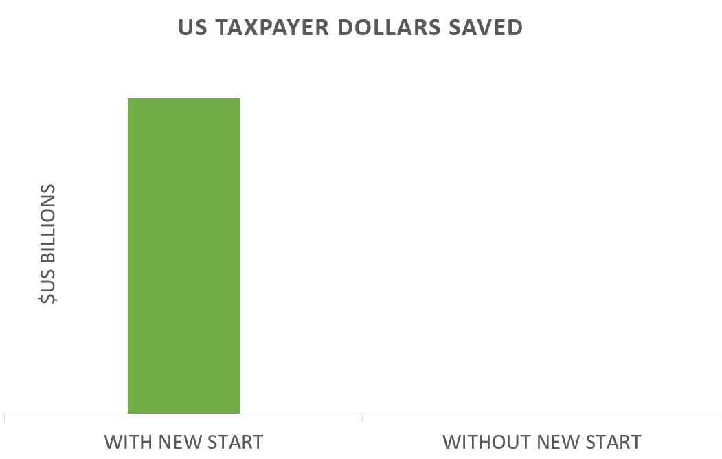 New START money saved