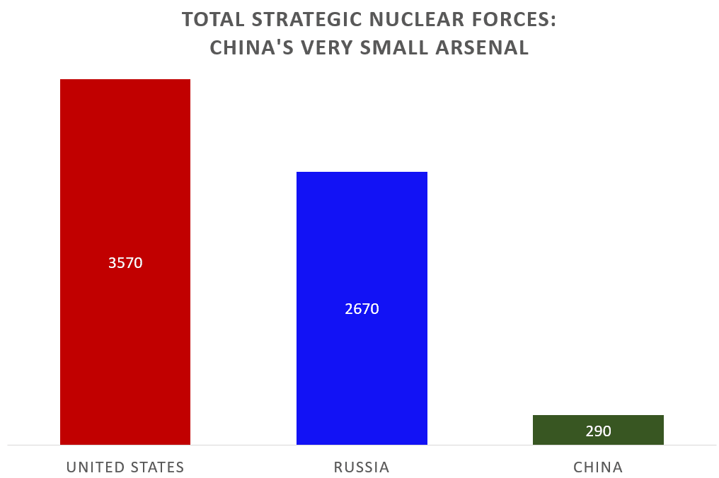 Nuclear weapons inventories chart 2