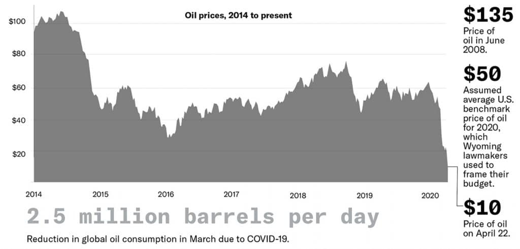 chart showing drop in oil prices