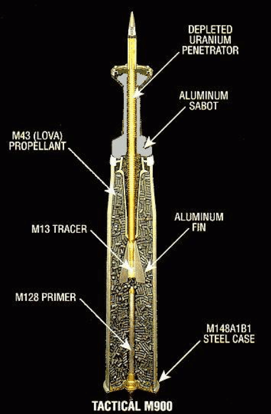 Depleted uranium ammunition. (Photo courtesy of Wikimedia Commons)