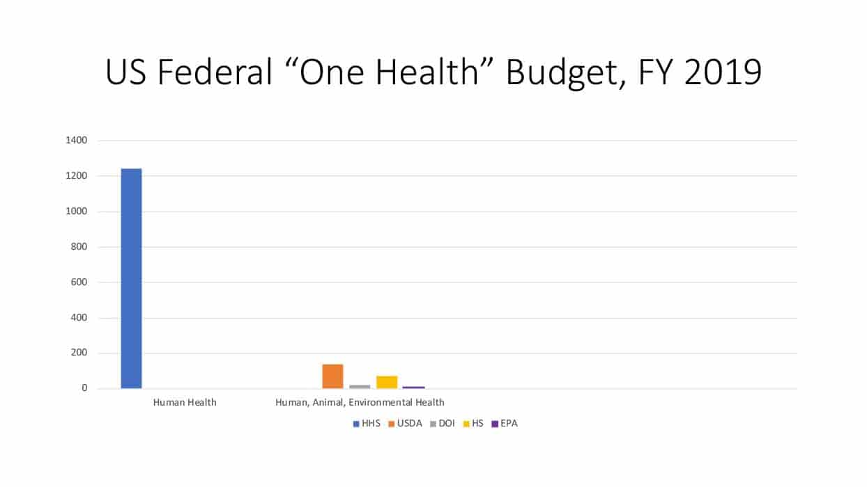 A graph showing one-health spending.