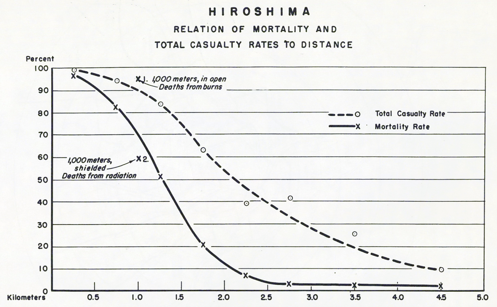 mortality casualties hiroshima 1945 atomic bomb