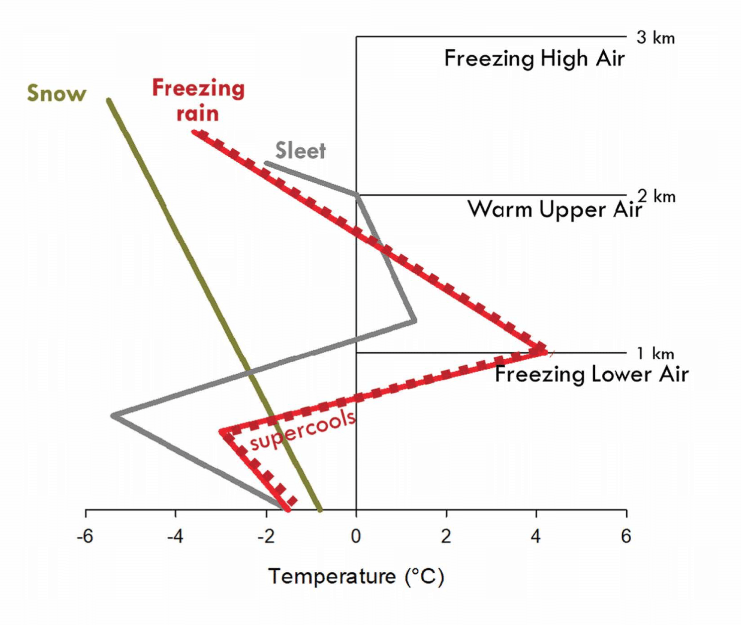 Figure showing atmospheric conditions needed to produce ice storms. From Rustad and Campbell, 2012.
