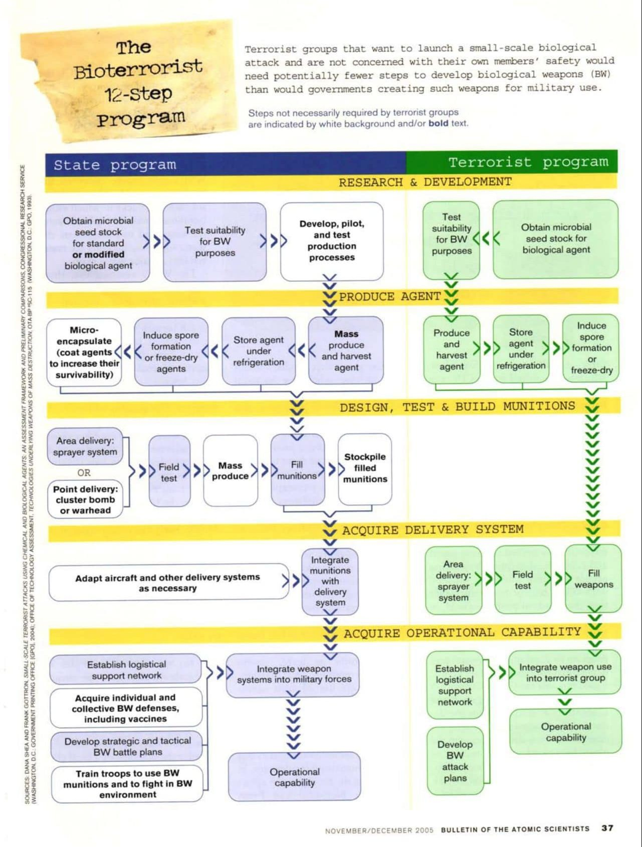 The bioterrorist 12-step program chart