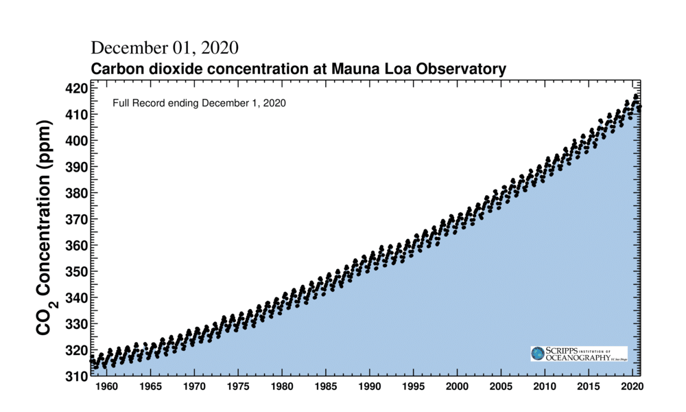 Carbon dioxide concentrations at Mauna Loa Observatory in Hawaii, by year. Source: Scripps Institution of Oceanography SIO