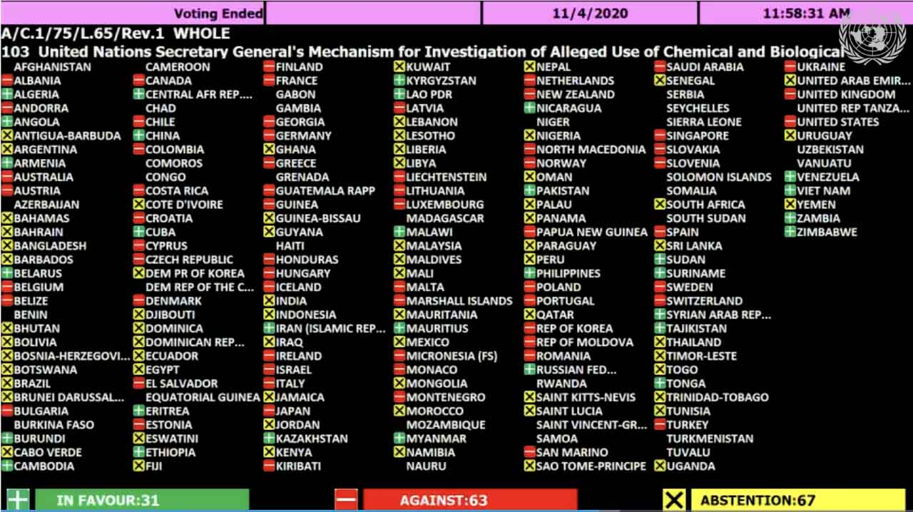 UN members reject a resolution to weaken chemical and biological weapons investigations.