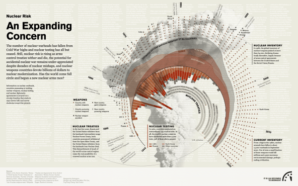 bulletin_infographic__nuclear-risk