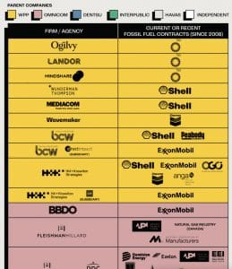 partial list of ad agencies working for fossil fuel companies