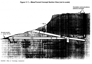 A schematic of a deep underground basing plan for the MX missile.