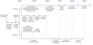 Figure1: LCRR timeline for lead contamination remediation