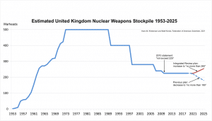 Figure 1. Estimated United Kingdom Nuclear Weapons Stockpile, 1953-2025. Note: The United Kingdom has not declassified the history of its nuclear weapons stockpile size, so this estimate is provided for illustrative purposes.