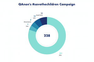 """Breakdown of images in the QAnon """"save the children"""" campaign by race."""