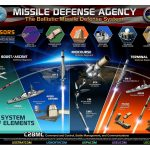 A Defense Department graphic depicts the Ballistic Missile Defense System architecture. Credit: US Defense Department.